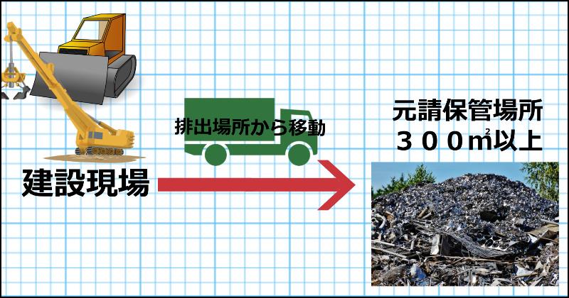 建設廃棄物の場外保管の事前届出について (青森県、青森市)