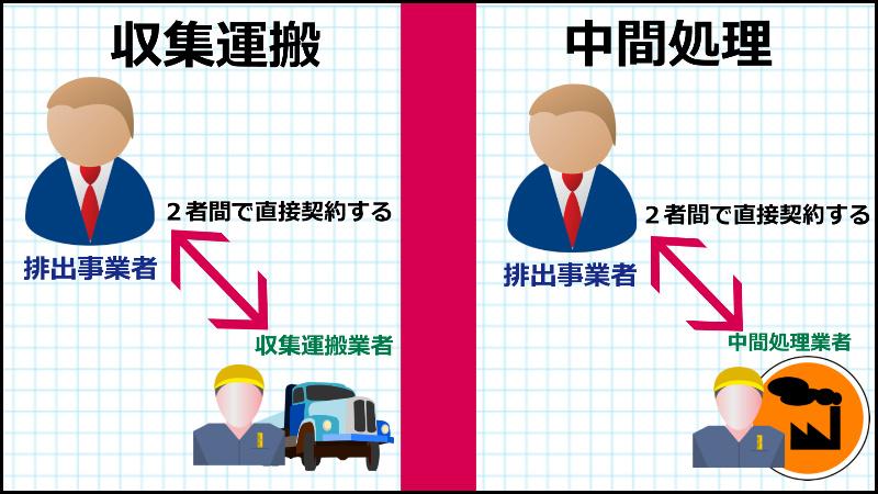 産業廃棄物処理委託契約は2者間で直接契約する (青森)