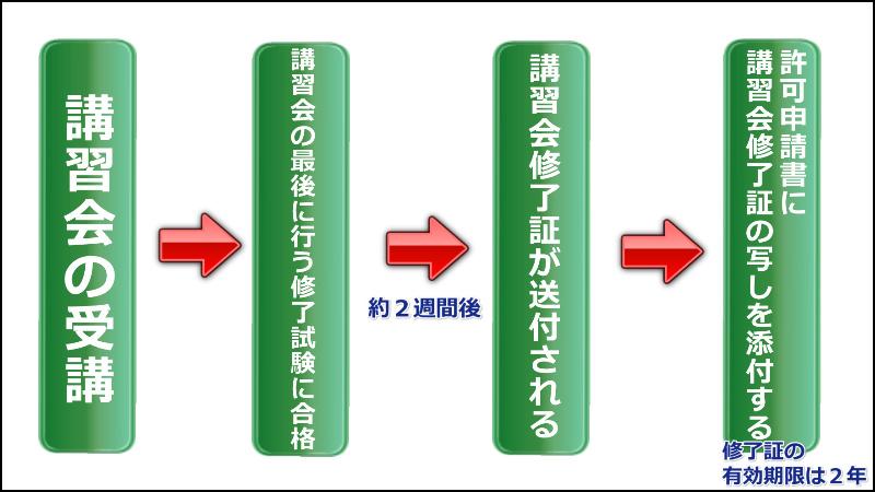 講習会の受講と産業廃棄物収集運搬業許可の更新申請の関係 (青森県 行政書士)