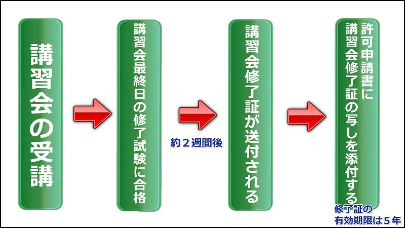 新規で産業廃棄物収集運搬業許可を取得する場合の講習会受講と申請の関係 (青森県青森市 行政書士)