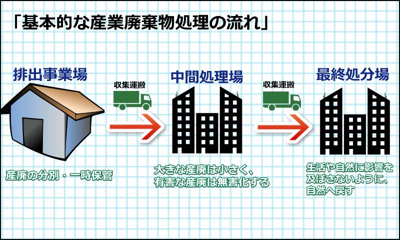 産業廃棄物処理の流れや手順(排出ー収集運搬ー中間処理ー最終処分) (青森 行政書士)