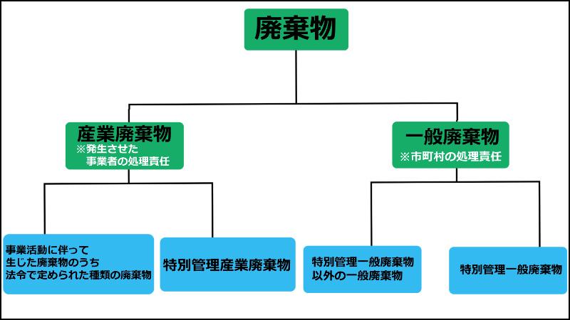 廃棄物の分類や定義について簡単な図を使って説明しております。(青森 行政書士)