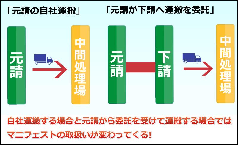 産業廃棄物マニフェストの取扱い 自社運搬と委託を受けて運搬 (青森)
